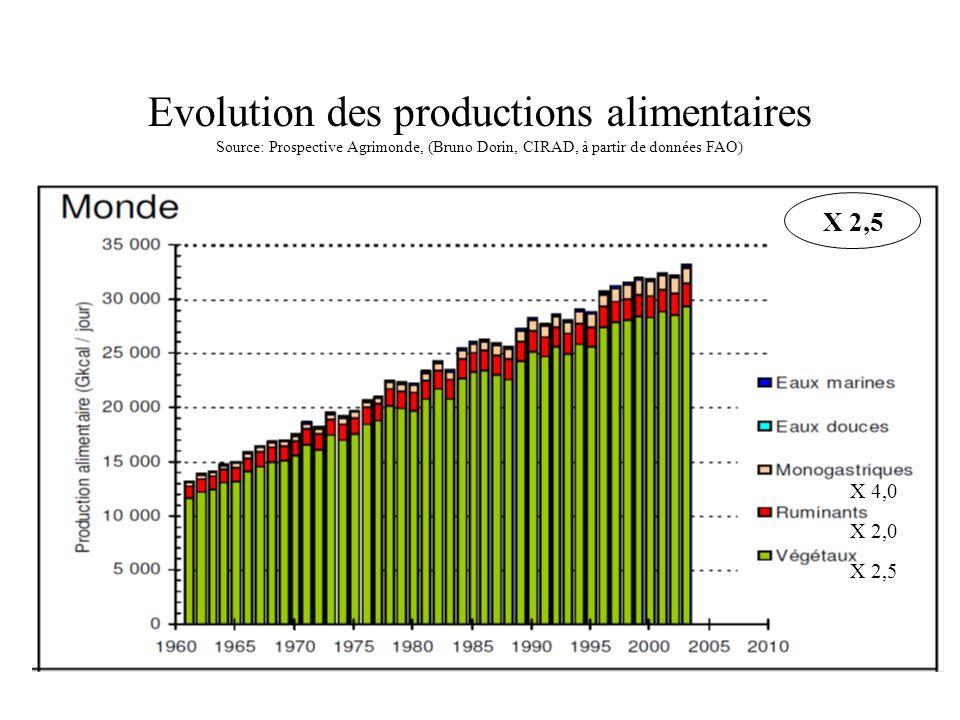 Evolution des productions alimentaires Source: Prospective Agrimonde, (Bruno Dorin, CIRAD, à partir de données FAO)