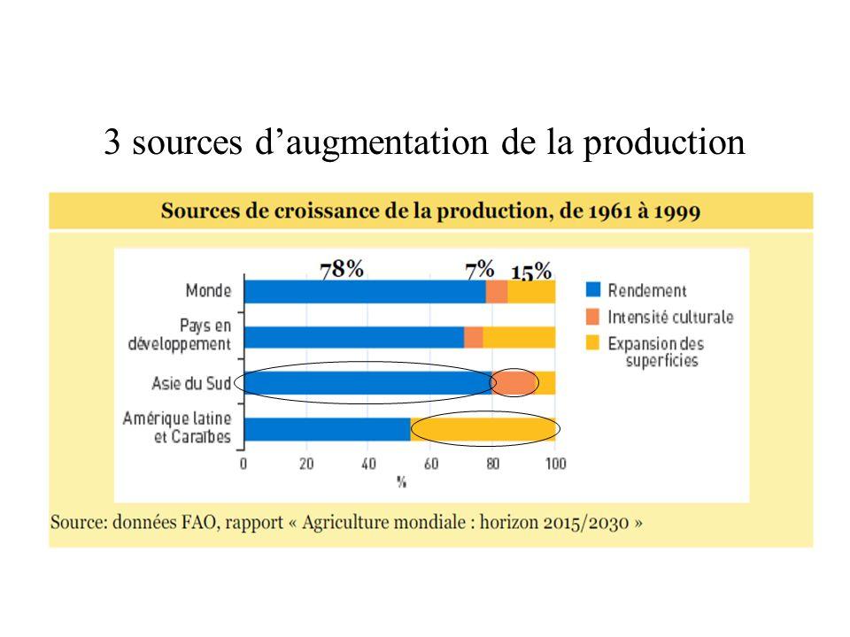 3 sources d'augmentation de la production