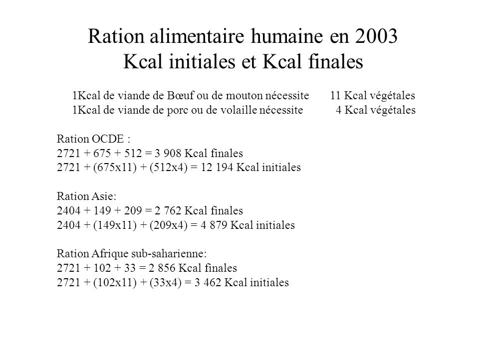 Ration alimentaire humaine en 2003 Kcal initiales et Kcal finales