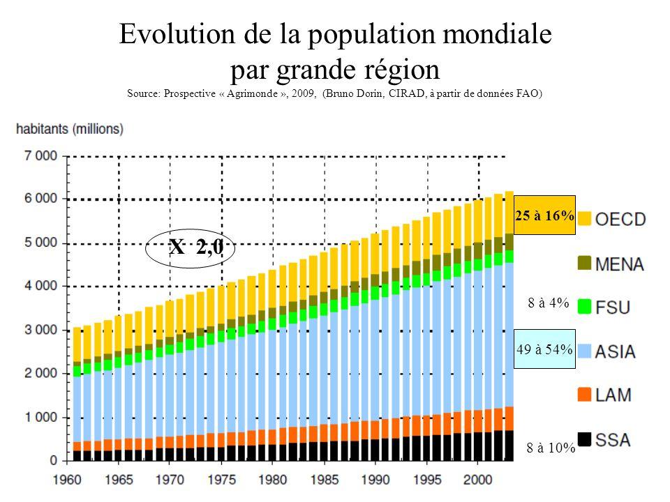Evolution de la population mondiale par grande région Source: Prospective « Agrimonde », 2009, (Bruno Dorin, CIRAD, à partir de données FAO)