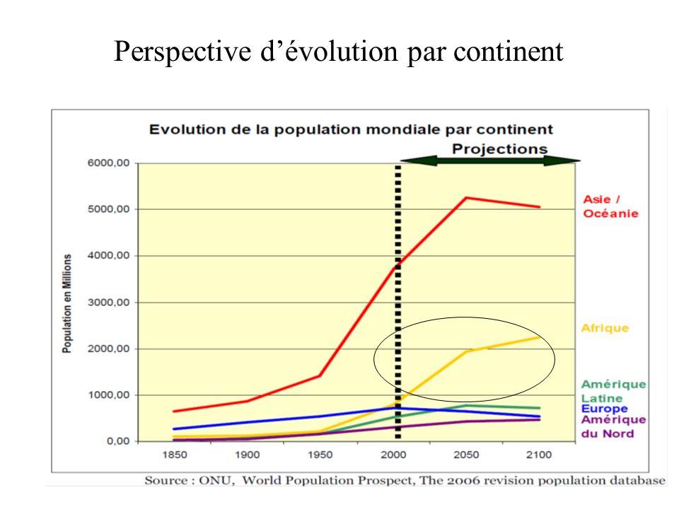 Perspective d'évolution par continent