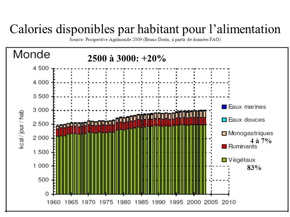 Calories disponibles par habitant pour l'alimentation Source: Prospective Agrimonde 2009 (Bruno Dorin, à partir de données FAO)