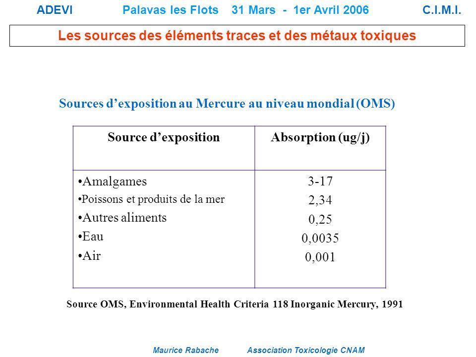 Sources d'exposition au Mercure au niveau mondial (OMS)