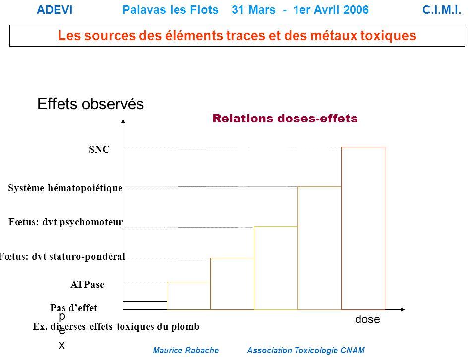 Effets observés Relations doses-effets pex dose SNC