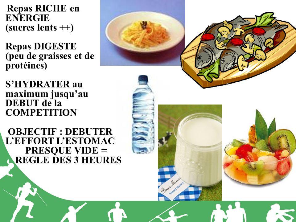 Repas RICHE en ENERGIE (sucres lents ++) Repas DIGESTE (peu de graisses et de protéines) S'HYDRATER au maximum jusqu'au DEBUT de la COMPETITION OBJECTIF : DEBUTER L'EFFORT L'ESTOMAC PRESQUE VIDE = REGLE DES 3 HEURES
