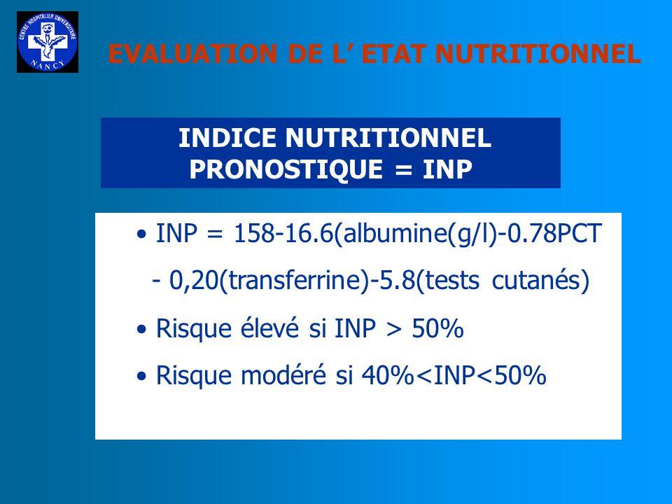 INDICE NUTRITIONNEL PRONOSTIQUE = INP
