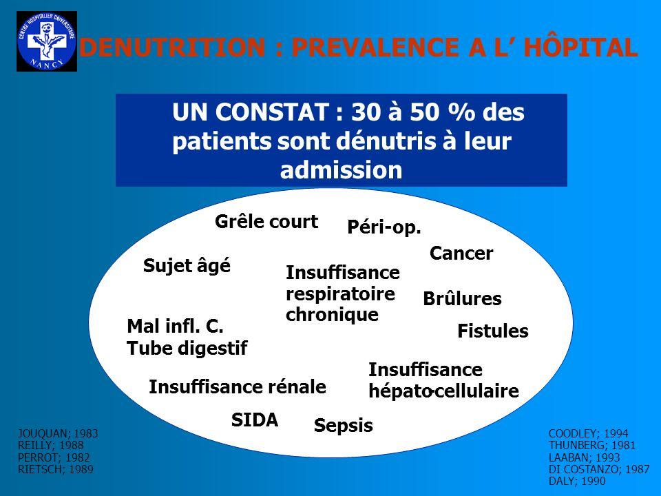 UN CONSTAT : 30 à 50 % des patients sont dénutris à leur admission
