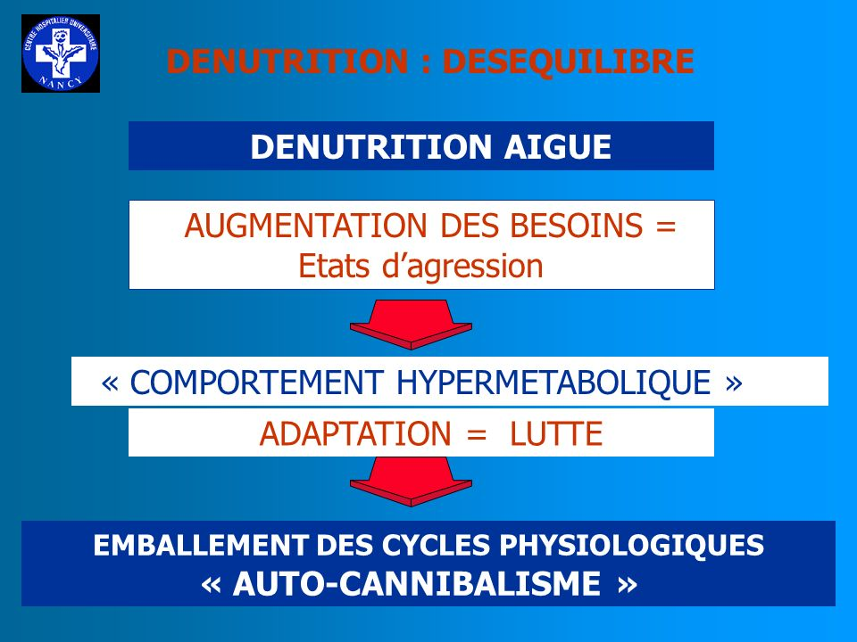EMBALLEMENT DES CYCLES PHYSIOLOGIQUES « AUTO-CANNIBALISME »