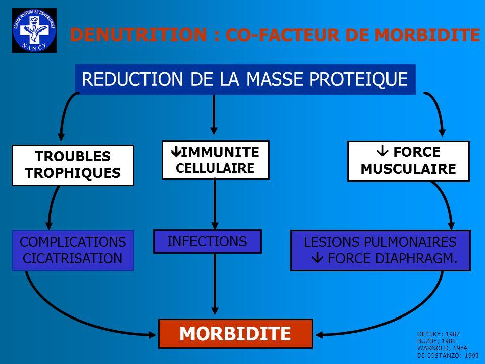 REDUCTION DE LA MASSE PROTEIQUE