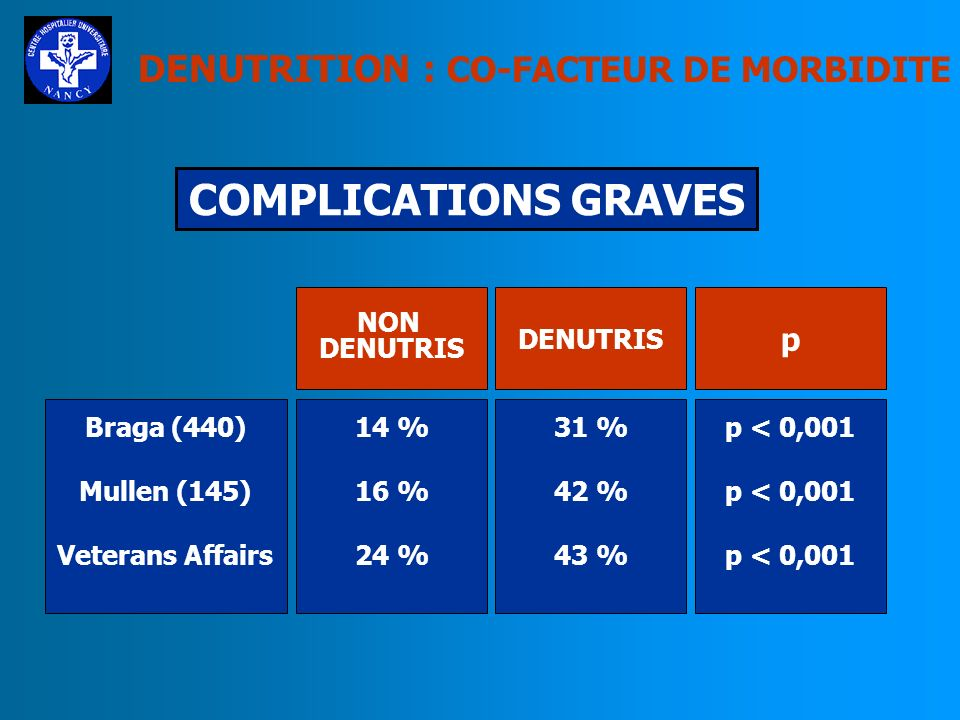 COMPLICATIONS GRAVES DENUTRITION : CO-FACTEUR DE MORBIDITE p NON