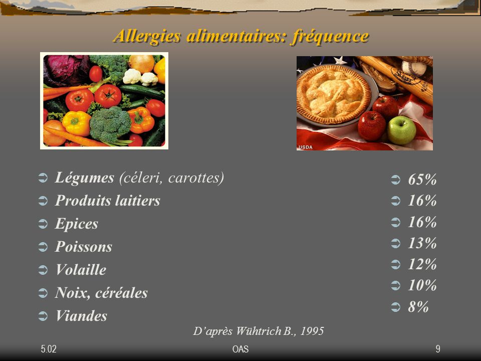 Allergies alimentaires: fréquence