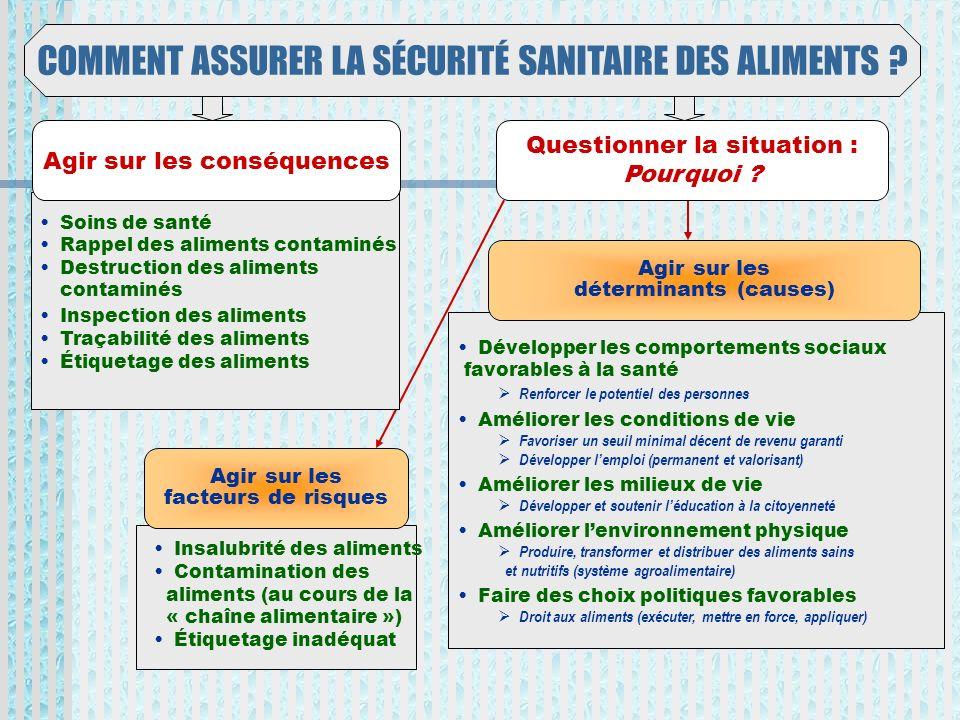 COMMENT ASSURER LA SÉCURITÉ SANITAIRE DES ALIMENTS