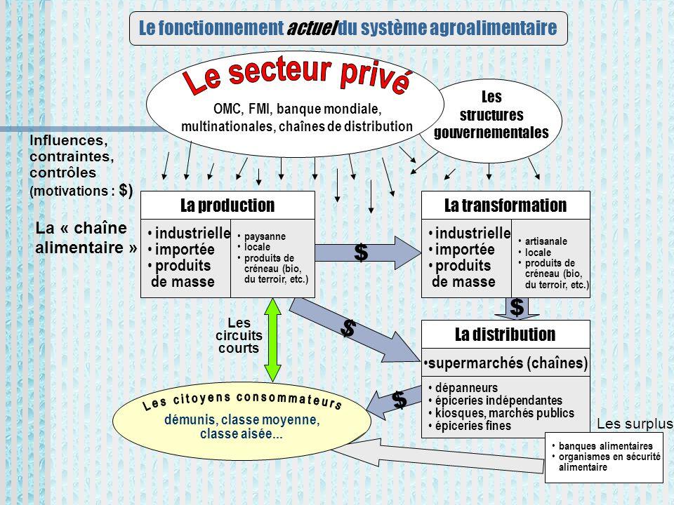 Le fonctionnement actuel du système agroalimentaire