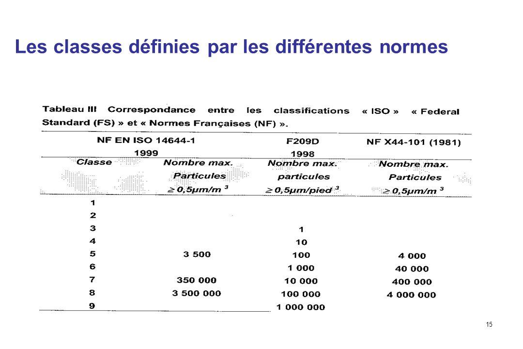 Les classes définies par les différentes normes