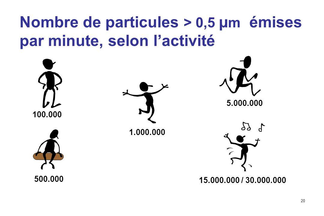 Nombre de particules > 0,5 µm émises par minute, selon l'activité