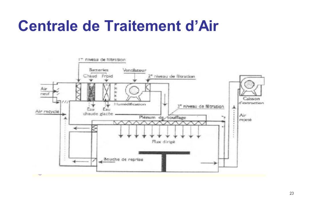 Centrale de Traitement d'Air