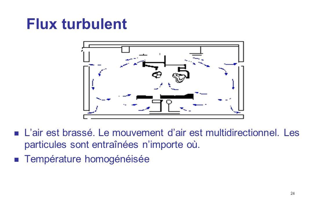 Flux turbulent L'air est brassé. Le mouvement d'air est multidirectionnel. Les particules sont entraînées n'importe où.