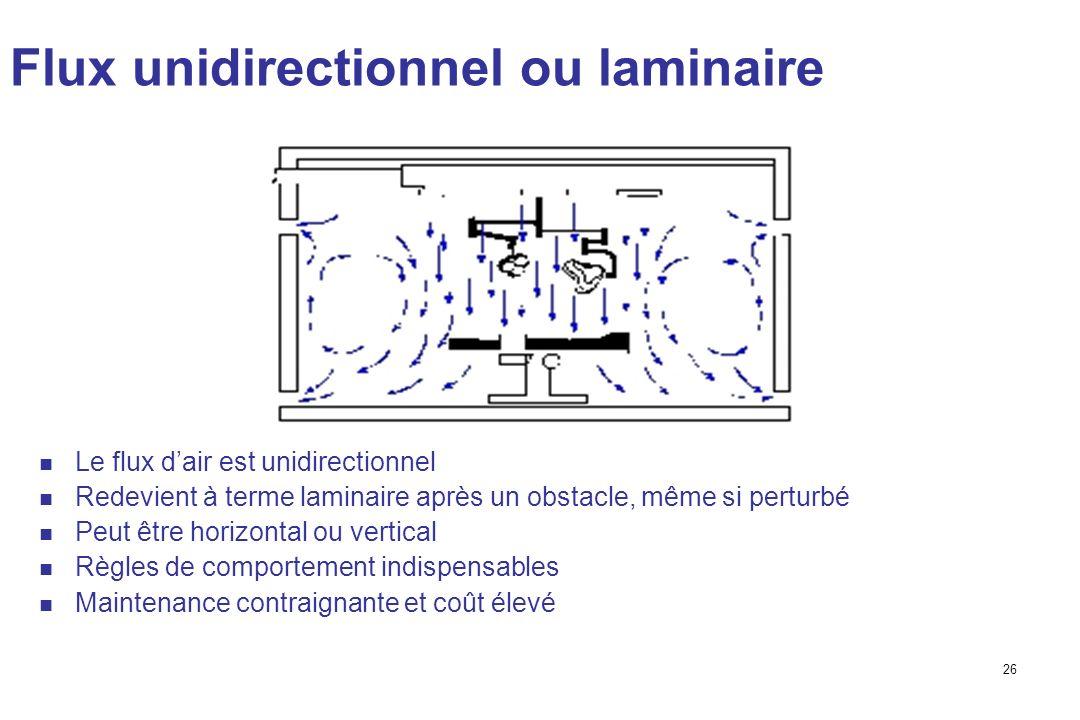Flux unidirectionnel ou laminaire