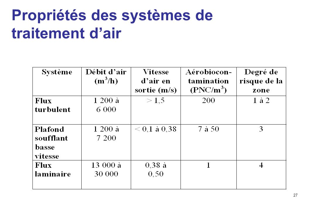 Propriétés des systèmes de traitement d'air