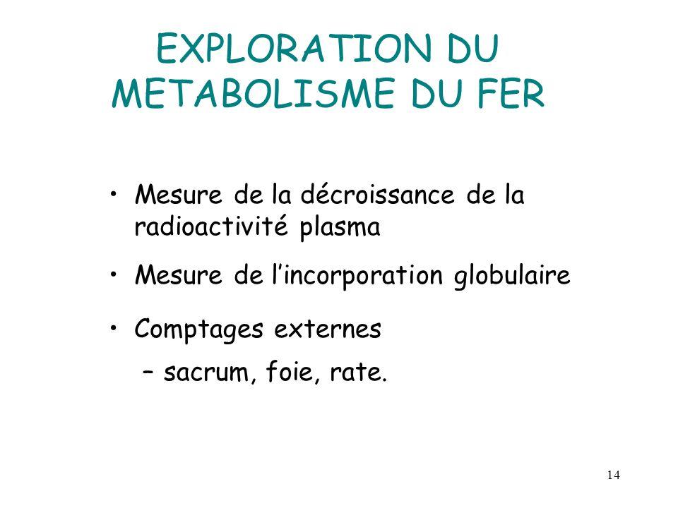 EXPLORATION DU METABOLISME DU FER