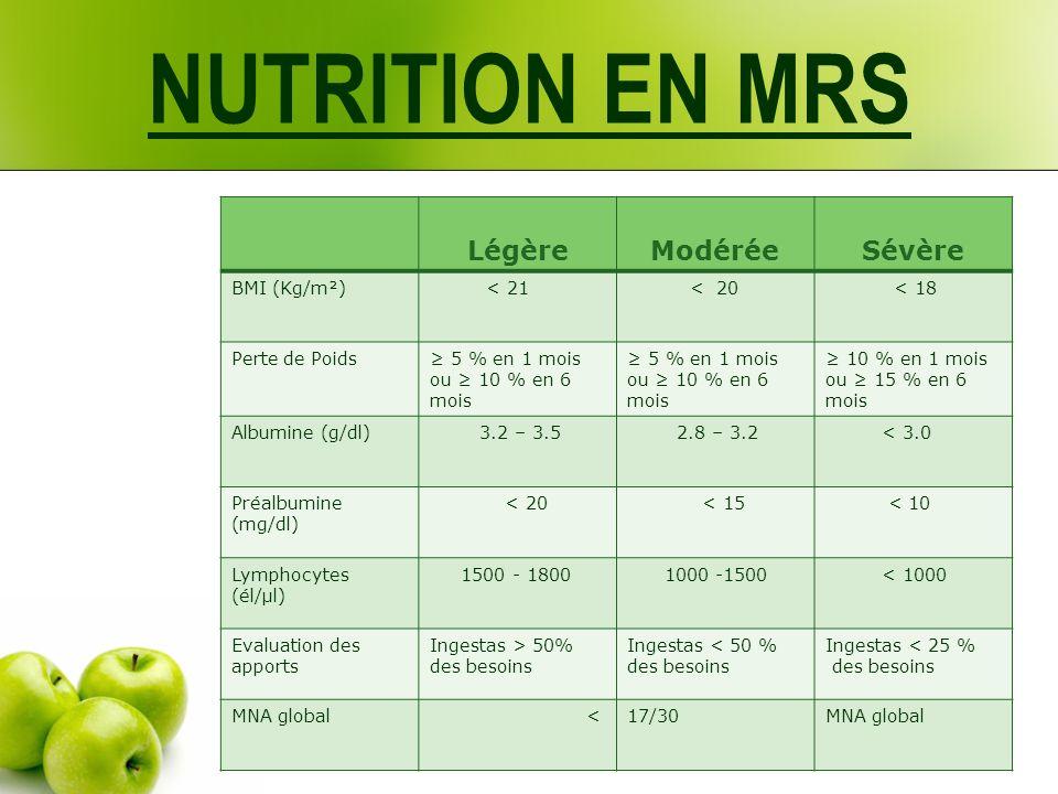 NUTRITION EN MRS Légère Modérée Sévère BMI (Kg/m²) < 21 < 20
