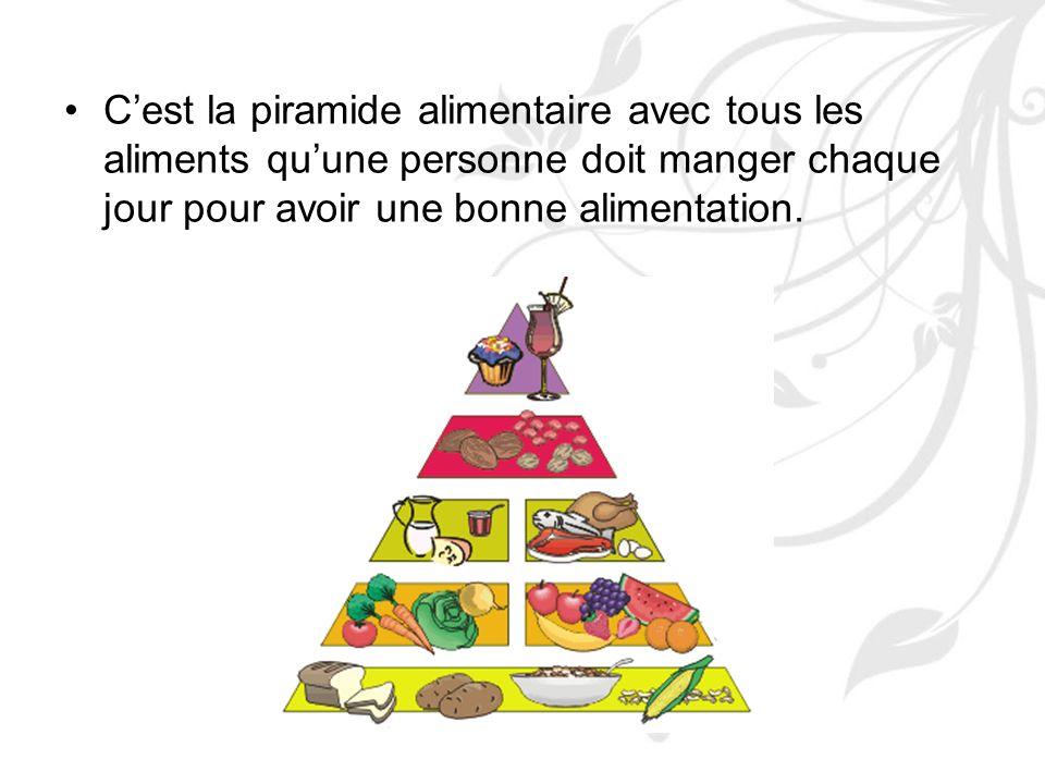 C'est la piramide alimentaire avec tous les aliments qu'une personne doit manger chaque jour pour avoir une bonne alimentation.