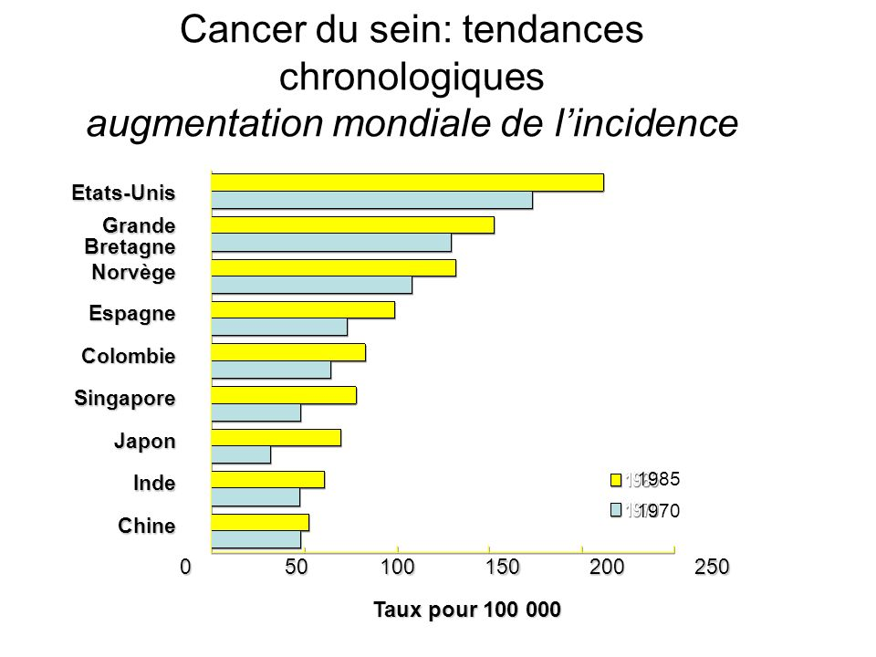 Cancer du sein: tendances chronologiques augmentation mondiale de l'incidence