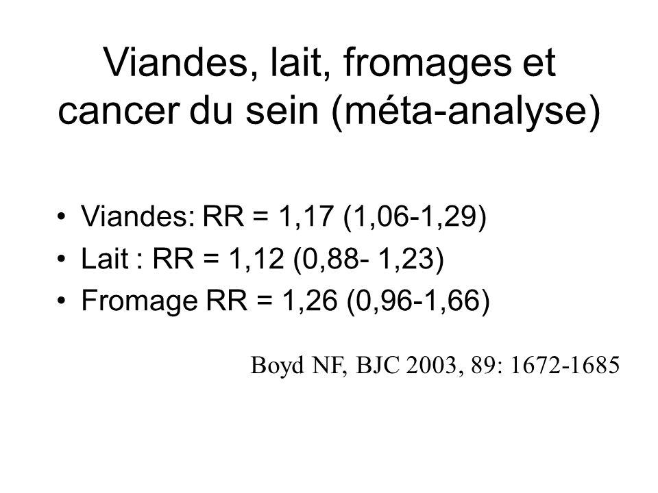 Viandes, lait, fromages et cancer du sein (méta-analyse)