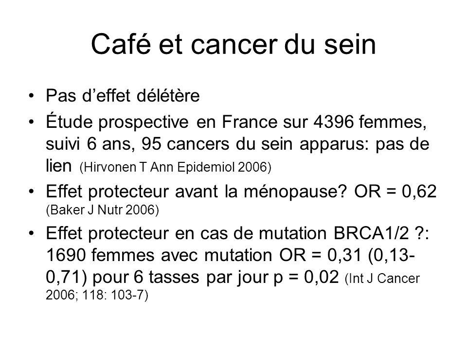 Café et cancer du sein Pas d'effet délétère
