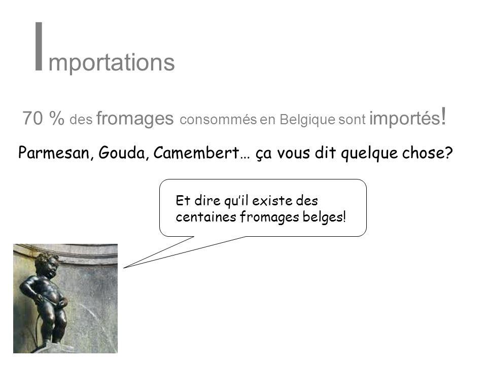 Importations 70 % des fromages consommés en Belgique sont importés!