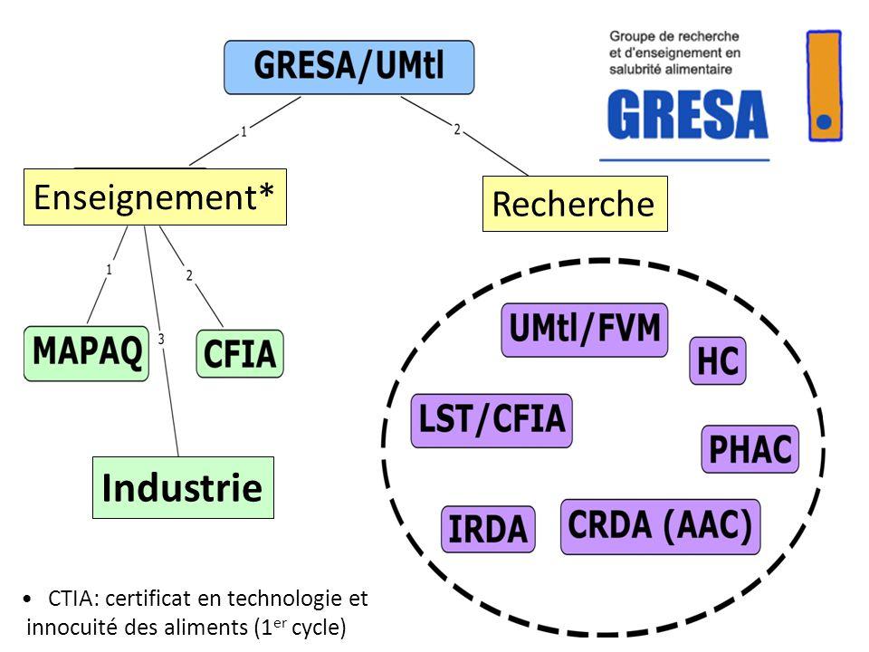 Industrie Enseignement* Recherche CTIA: certificat en technologie et