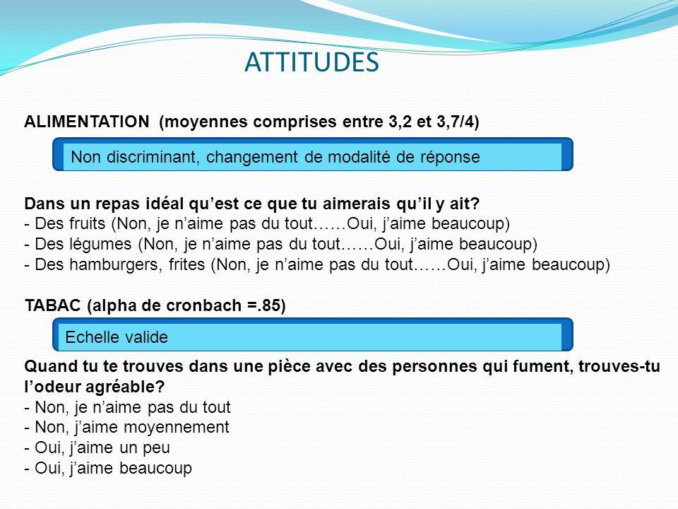 ATTITUDES ALIMENTATION (moyennes comprises entre 3,2 et 3,7/4)