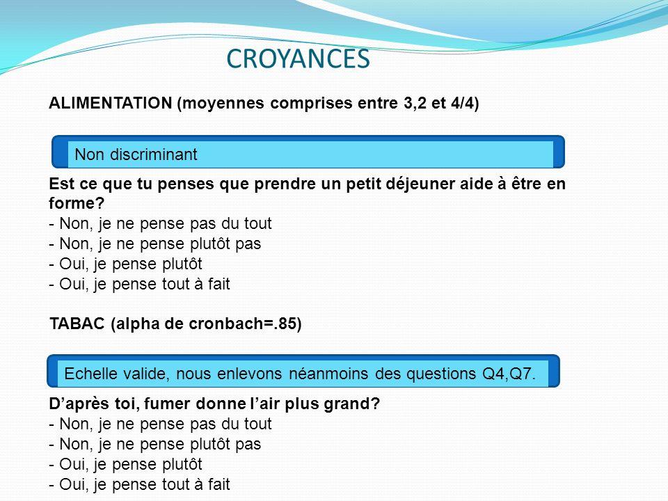 CROYANCES ALIMENTATION (moyennes comprises entre 3,2 et 4/4)