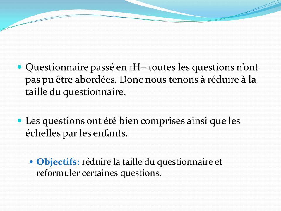 Questionnaire passé en 1H= toutes les questions n'ont pas pu être abordées. Donc nous tenons à réduire à la taille du questionnaire.