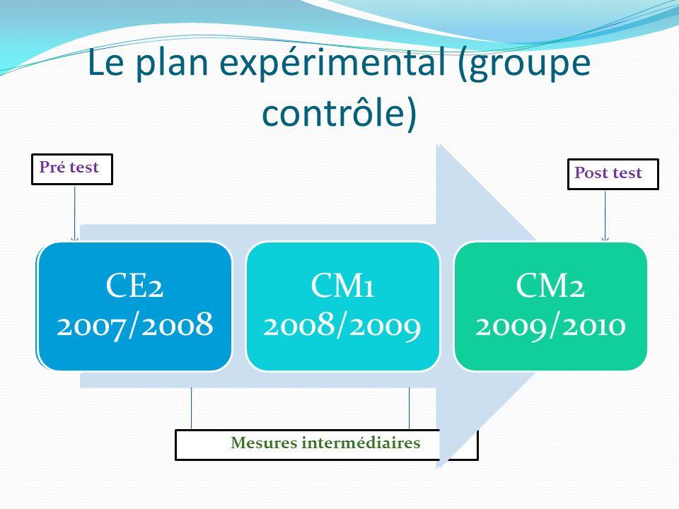 Le plan expérimental (groupe contrôle)