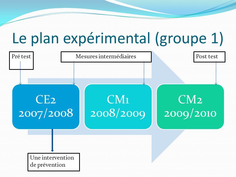 Le plan expérimental (groupe 1)