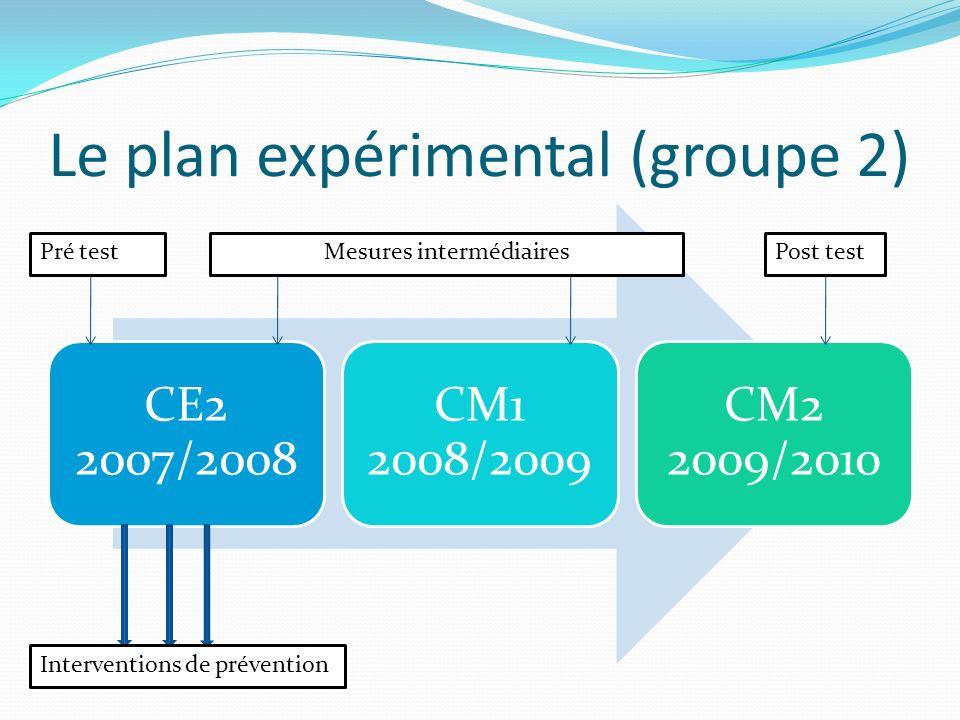 Le plan expérimental (groupe 2)