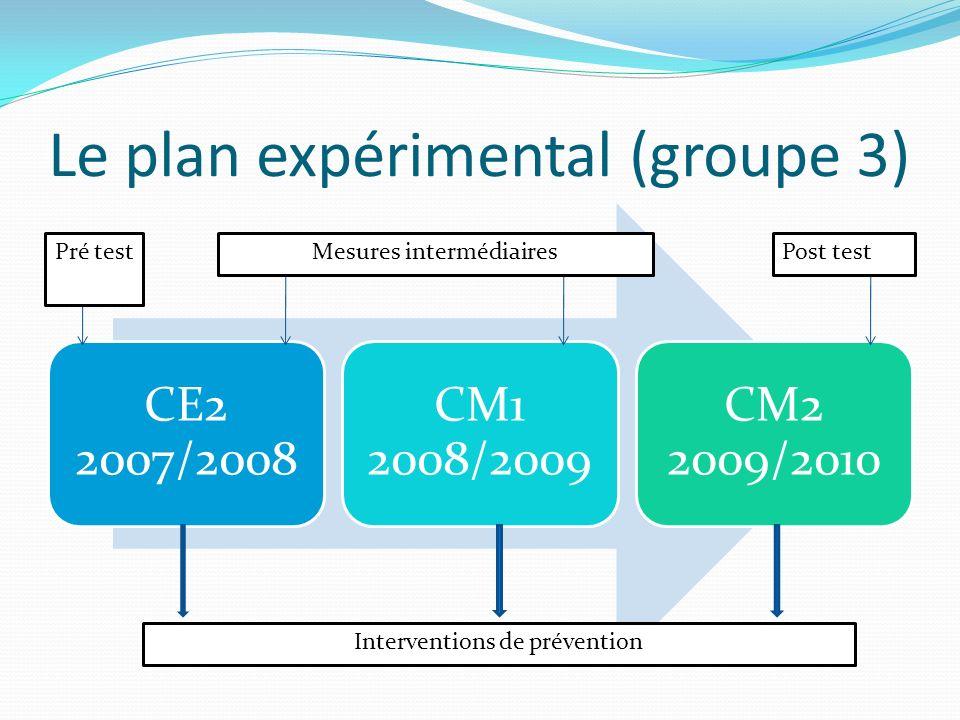 Le plan expérimental (groupe 3)