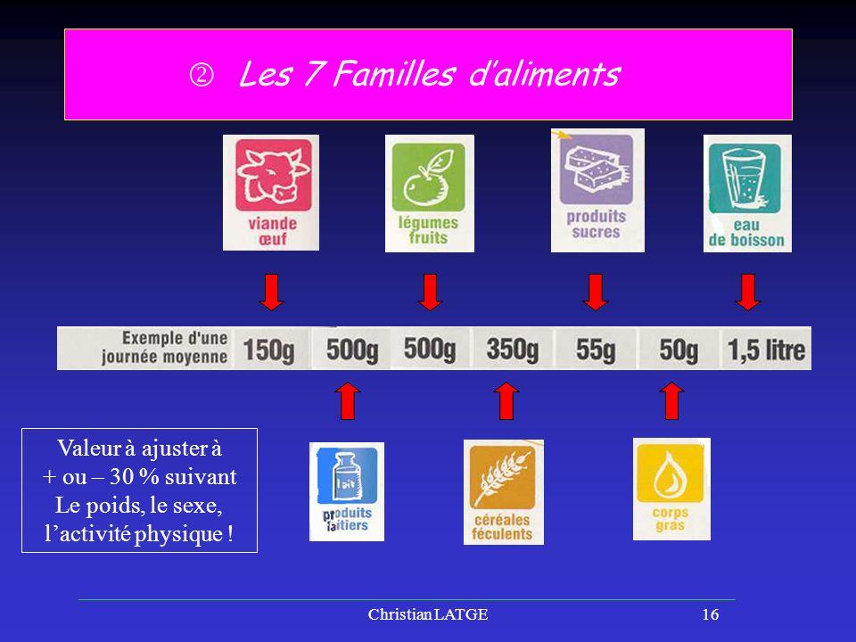 Les 7 Familles d'aliments