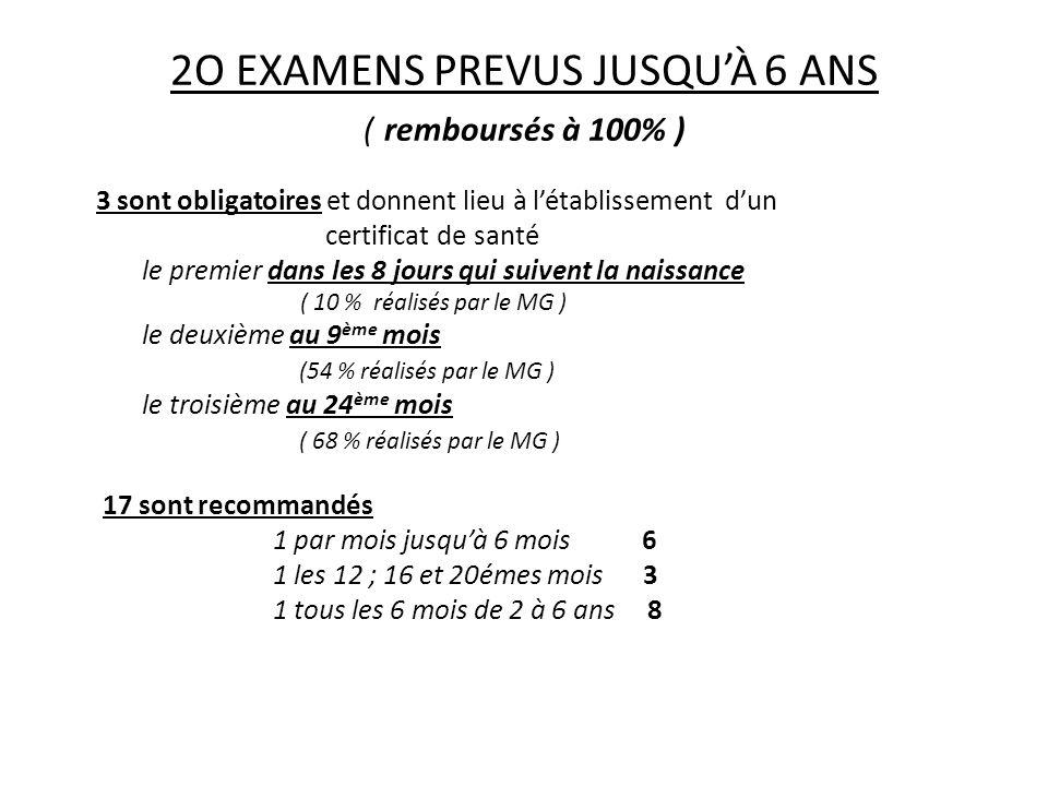 2O EXAMENS PREVUS JUSQU'À 6 ANS ( remboursés à 100% )