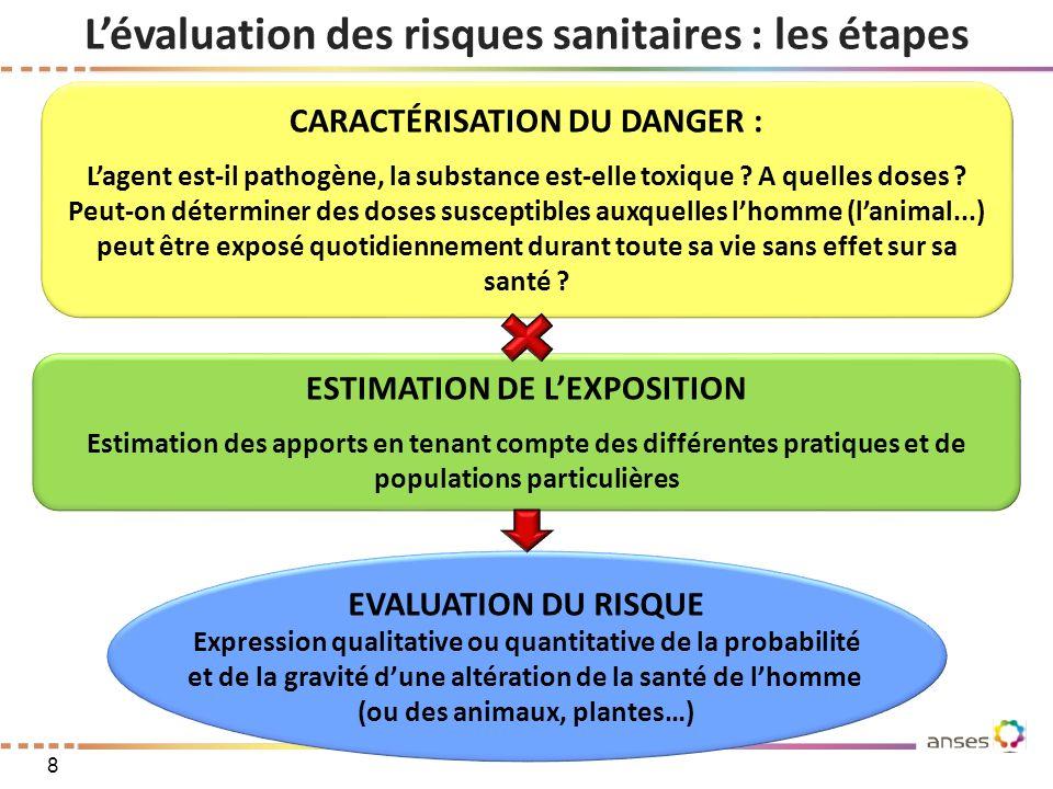 L'évaluation des risques sanitaires : les étapes