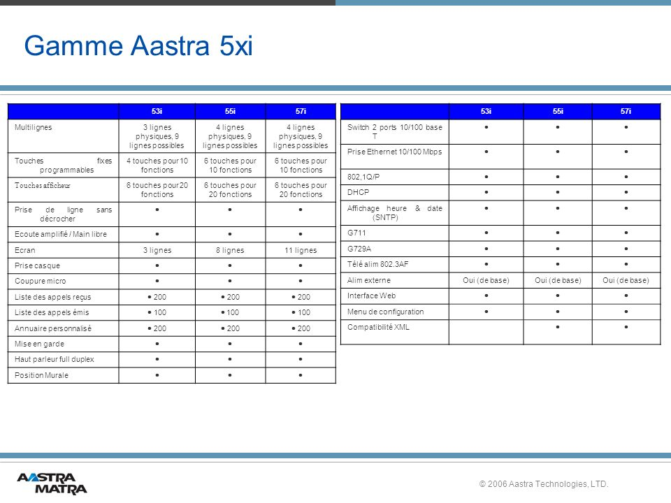 Gamme Aastra 5xi © 2006 Aastra Technologies, LTD. 53i 55i 57i