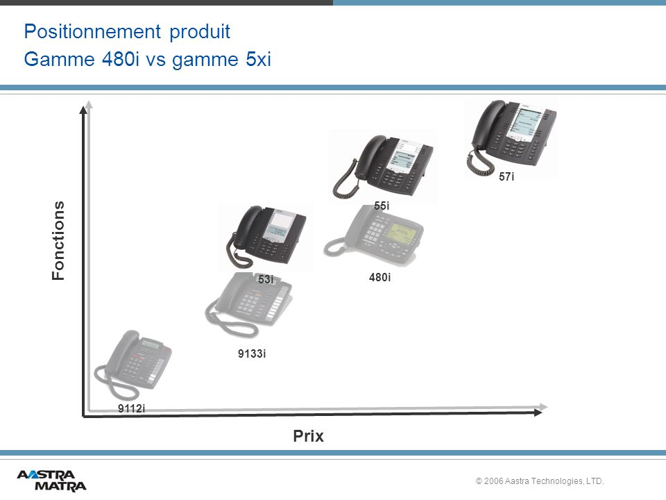 Positionnement produit Gamme 480i vs gamme 5xi