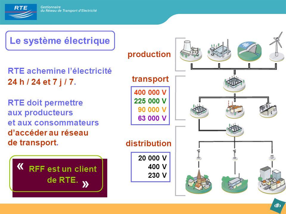 « » Le système électrique production
