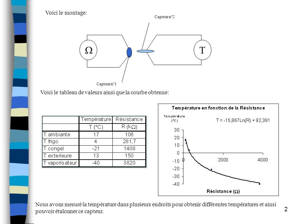Voici le montage: T. W. Capteur n°1. Capteur n°2. Voici le tableau de valeurs ainsi que la courbe obtenue: