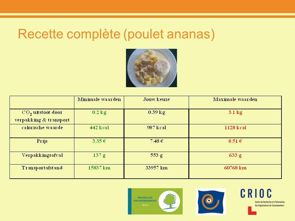 Recette complète (poulet ananas)