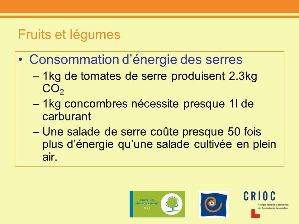 Consommation d'énergie des serres