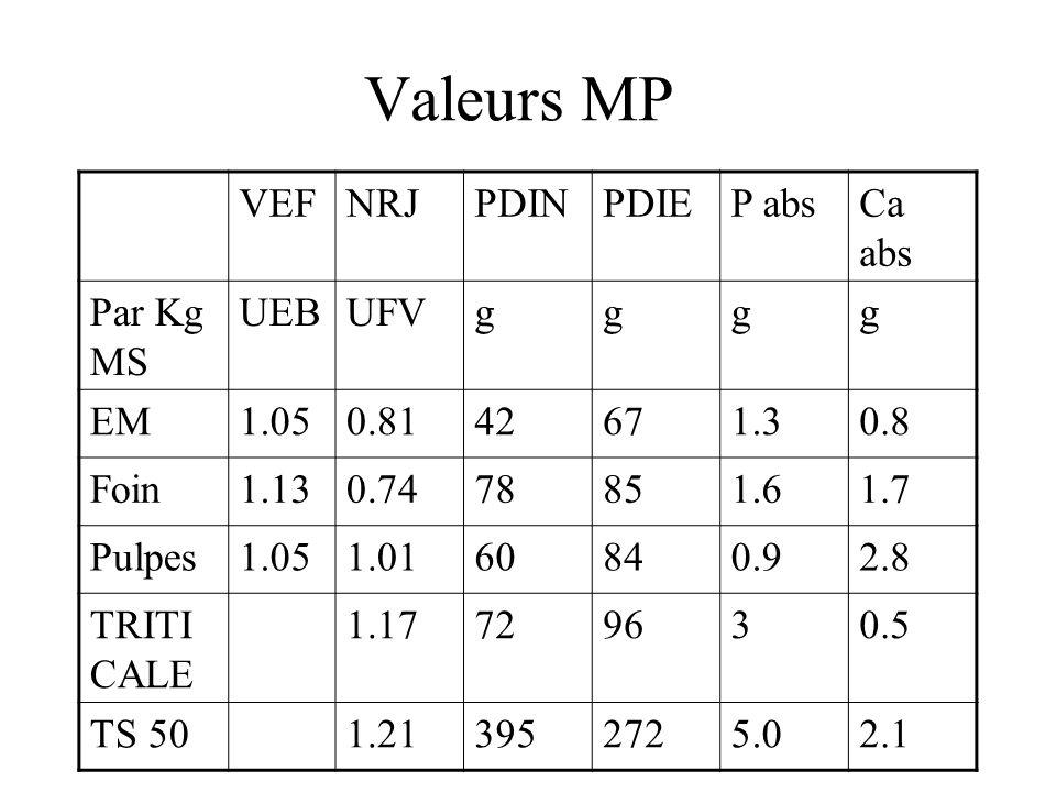 Valeurs MP VEF NRJ PDIN PDIE P abs Ca abs Par Kg MS UEB UFV g EM 1.05