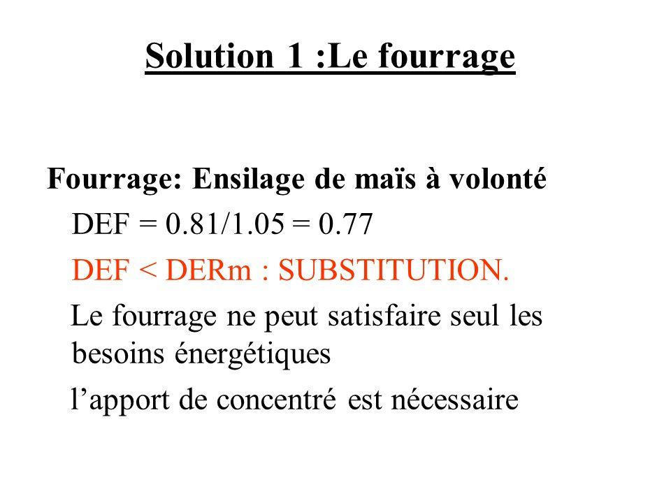 Solution 1 :Le fourrage Fourrage: Ensilage de maïs à volonté