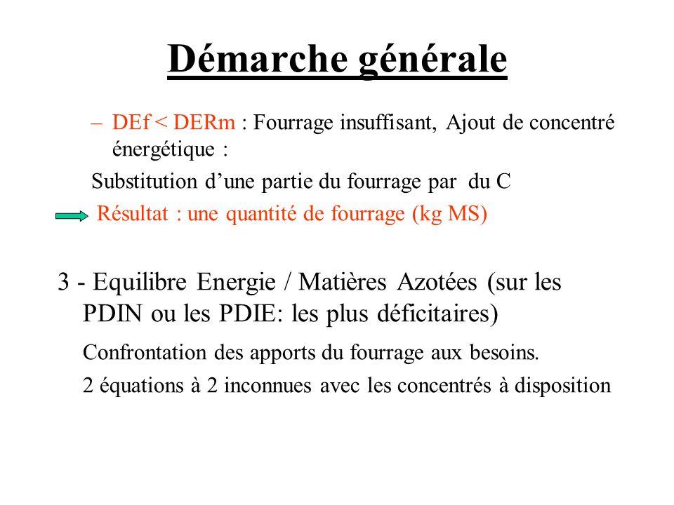 Démarche générale DEf < DERm : Fourrage insuffisant, Ajout de concentré énergétique : Substitution d'une partie du fourrage par du C.